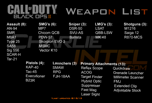 Black Ops 2 Zombies Guns Names #oxygenmonitor