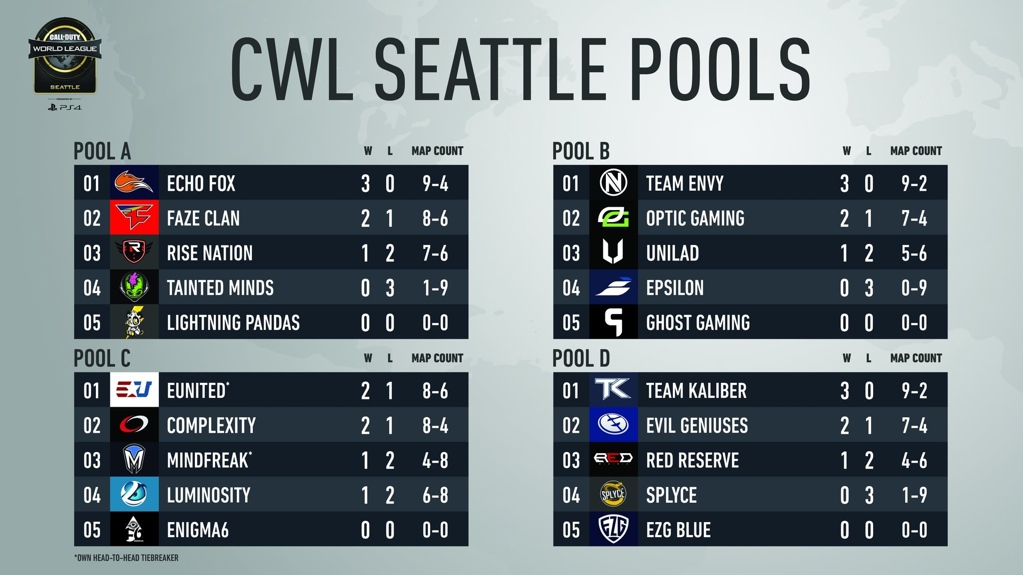Call of Duty World League Seattle Recap - Powered by