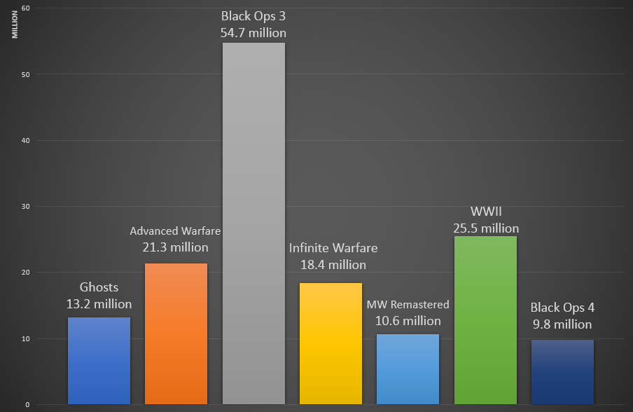 Estimated total number of players on PlayStation 4 for each Call of