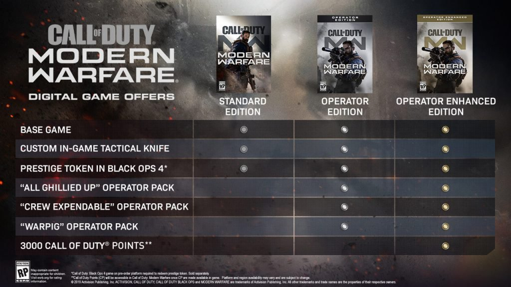 Call of Duty: Modern Warfare Editions revealed, Call of Duty